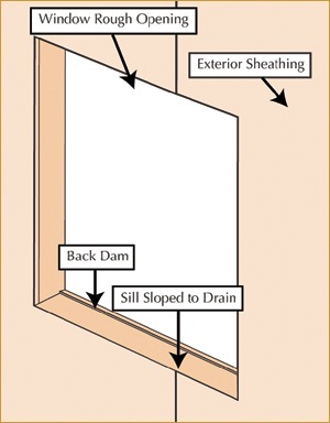 Moisture Management in Window Rough Openings