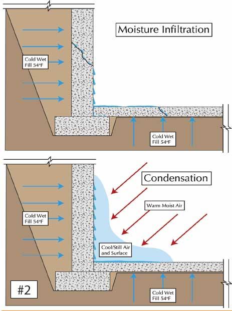 Moisture Management of Below-Grade Construction 'Basements'