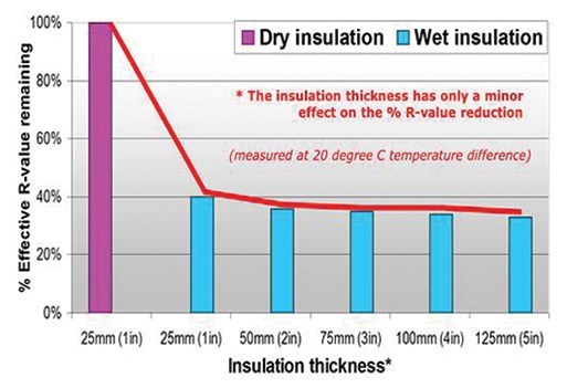 Graph 2: Moisture Impact on Thermal Insulation Performance Source: Controlling the Transfer of Heat, Air & Moisture through the Building Envelope M.C. Swinton, W.C. Brown, G.A. Chown