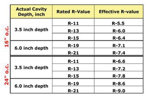 Table 1: Examples of impact of Thermal Bridging on effective R-Value for Steel-framed Walls Source: ASHRAE 90.1, TABLE A3.3 Assembly U-Factors for Steel-Frame Walls
