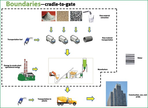 Figure 2. When comparing products, it's important to compare them within the same lifecycle boundaries. For example, the cradle-to-gate lifecycle of concrete is shown here includes raw material extraction through the manufacturing process, but not transportation to the jobsite, construction or end of life.