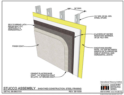 Fluid Applied Air And Water Barriers The Science Behind The Product Masonry Magazine