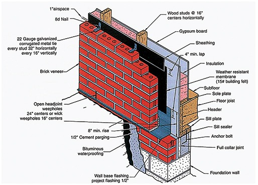 Brick Cladding: Helping to Keep the Moisture Out