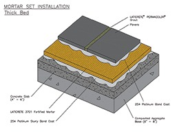 Setting Bed Mortar Brick