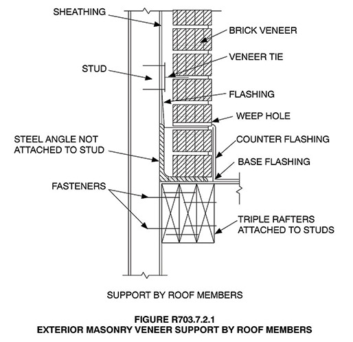 Flashing Roof Wall Intersections Masonry Magazine