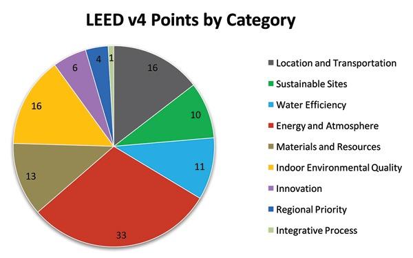 LEED™ Essentials for Mason Contractors