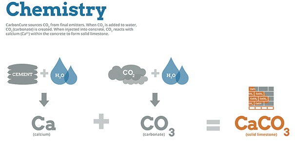 Fig. 1 — Chemistry associated with adding CO2 to concrete mix.