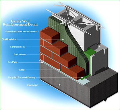 cavity wall reinforcement as masonry wall design - Masonry Block Wall Design